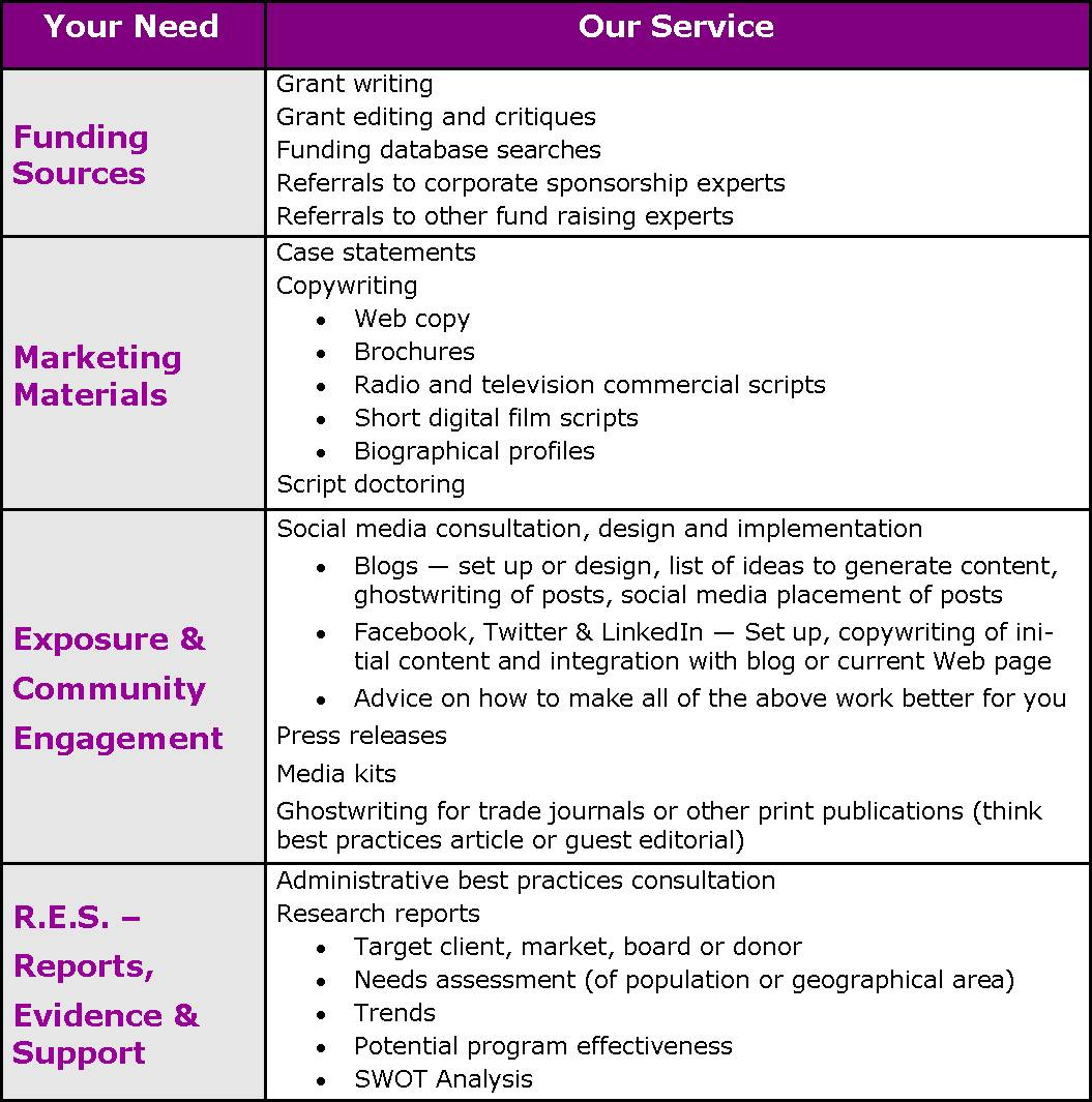 Research Works services chart